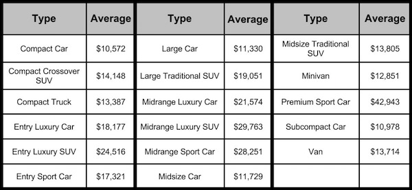 Edmunds used car prices chart