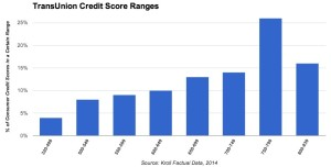 Transunion credit ratings agency